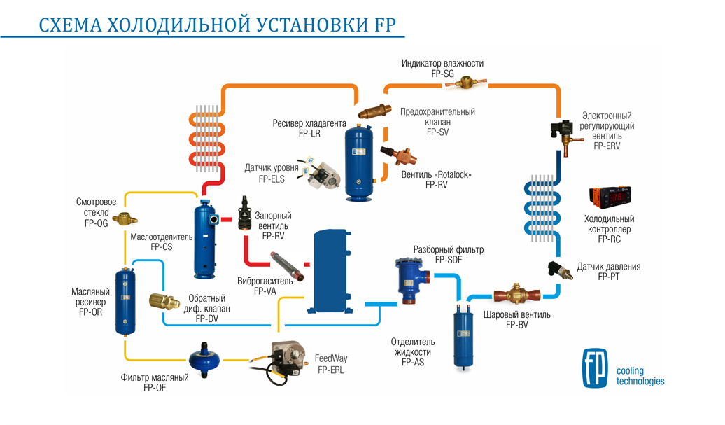 Russian Plant Components Of The Refrigeration Prepared A Scheme Unit Fp Manufactures Full Line For