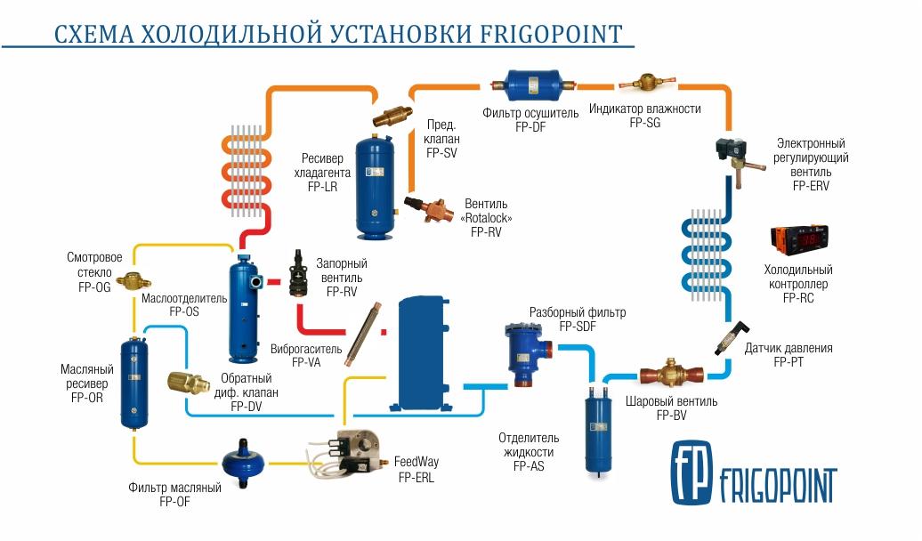 Схема холодильной установки